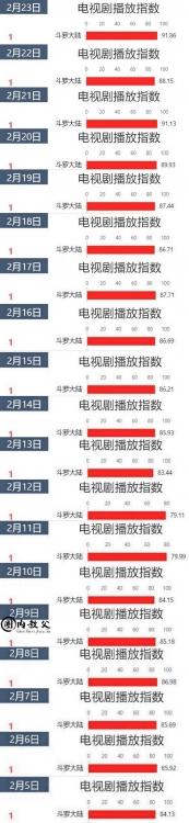 Tiêu Chiến 19 ngày liên tiếp xuất sắc đứng đầu BXH chỉ số truyền thông diễn viên phim truyền hình