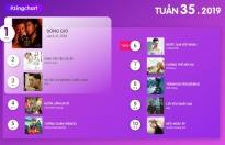 zing music awards 2019 khoi dong voi co cau giai thuong cuc gat