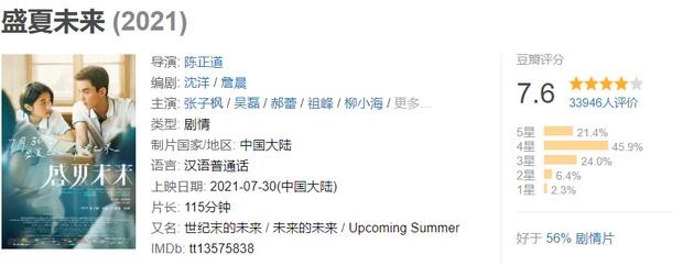 'Mùa hè tương lai' của Ngô Lỗi và Trương Tử Phong khuynh đảo phòng vé, netizen tò mò liệu có phải phim giả tình thật