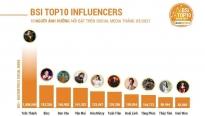 Vợ chồng Trấn Thành - Hari Won: Người 'đầu top', người 'chốt hàng' bảng xếp hạng sao Việt có sức ảnh hưởng trên mạng xã hội