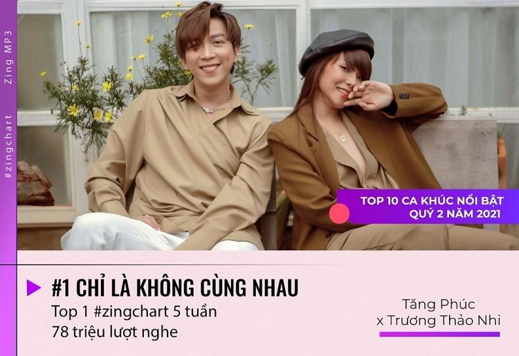 10 ca khúc Vpop nổi bật nhất trong quý II-2021: Nhạc Hoa lời Việt tiếp tục được yêu thích