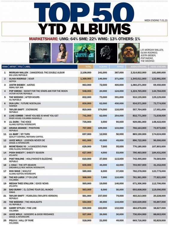 Universal Music Group tiếp tục 'thống trị' làng nhạc nước Mỹ nửa đầu năm 2021 với 5 album tỷ stream cao nhất